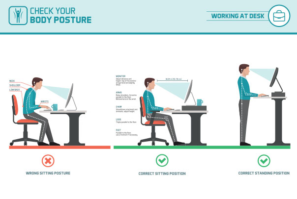 Illustration of ergonomic sit and stand positions and the incorrect position