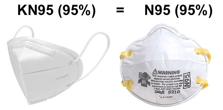 KN95 and N95 Masks