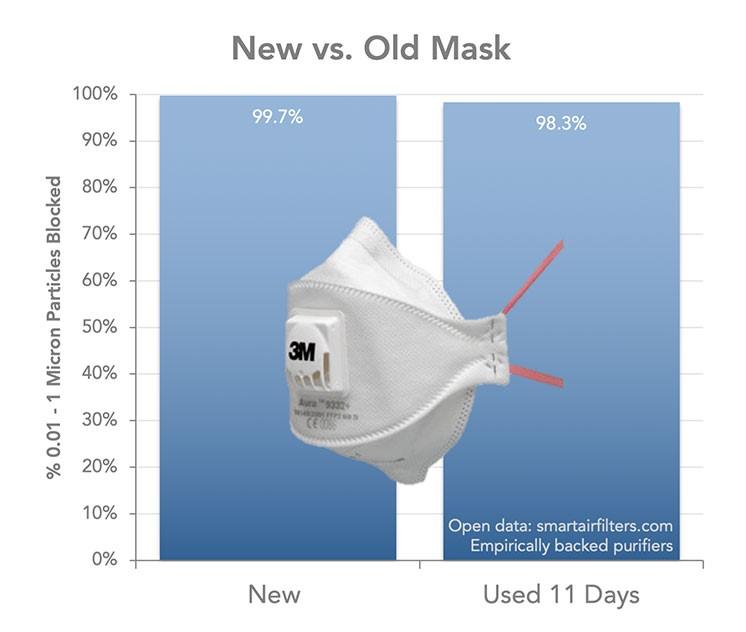 new vs old mask